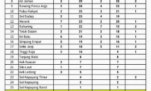 update data covid asahan